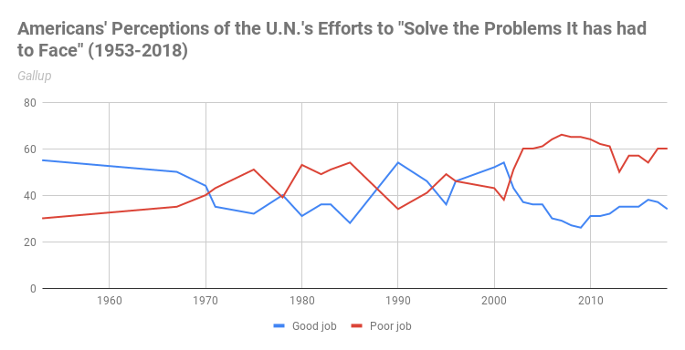 Using Gallup data, the chart summarizes Americans' attitudes of U.N. efforts to address the world's problems.