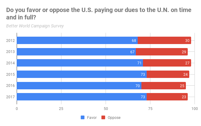 Using the Better World Campaign survey's findings, Americans overwhelmingly favor the U.S. paying its dues to the U.N. Regular Budget.
